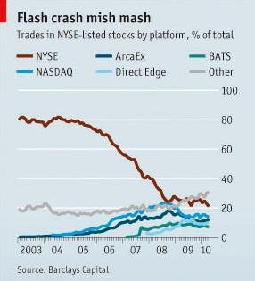 Flash crash mish mash